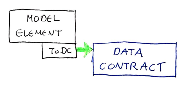 Model To Data Contract