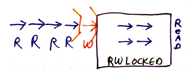 RW read mode