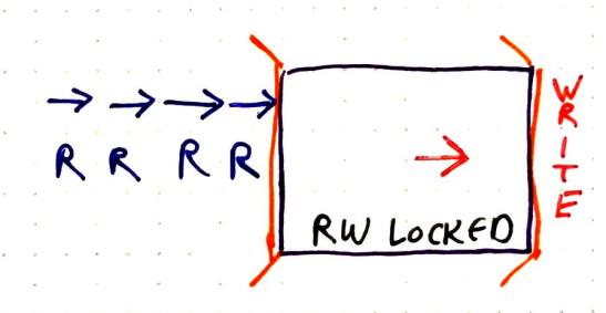RW write mode
