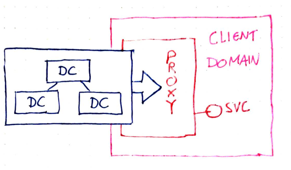 DC Proxy In